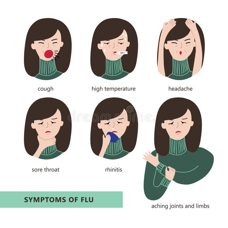 Symptoms of flu. Cough, high temperature, headache, sore throat, rhinitis and aching joints and limbs. Flat style vector illustration isolated on white royalty free illustration