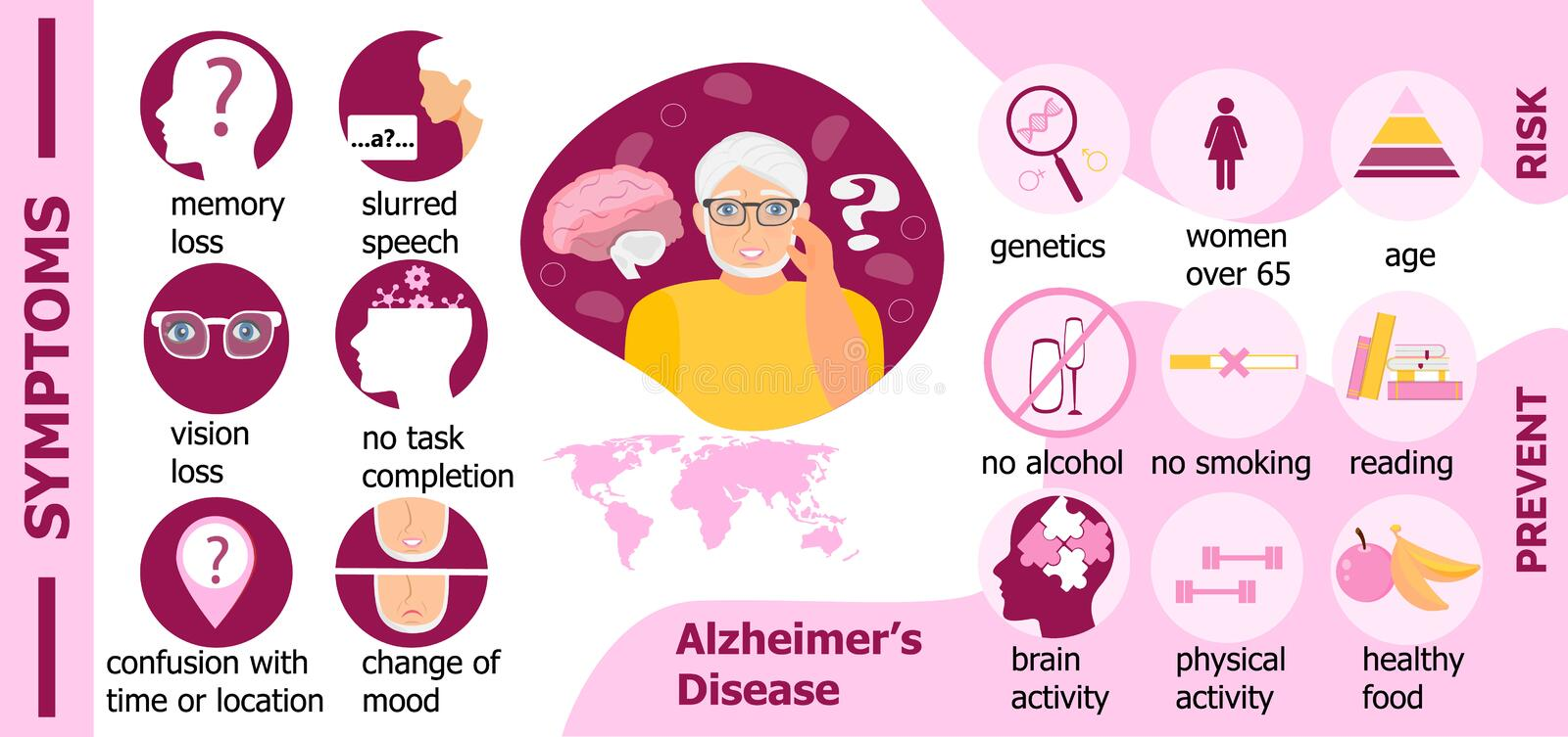 Symptoms, risk, prevention of Alzheimer s disease are presented for website. International Day of Older Persons royalty free illustration