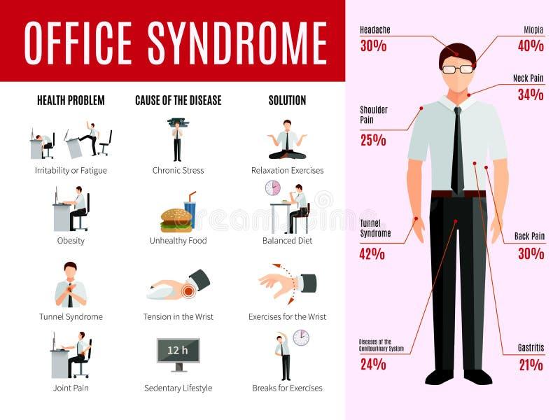 Syndrome Infographics de bureau illustration stock