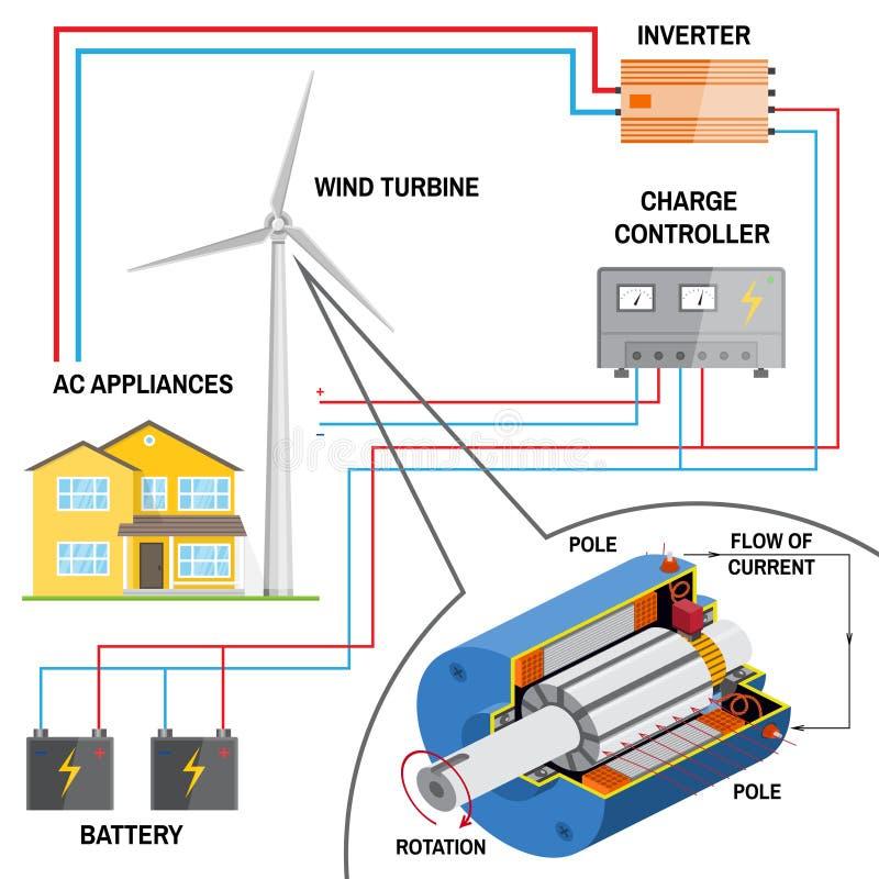 Système de turbine de vent pour la maison illustration de vecteur