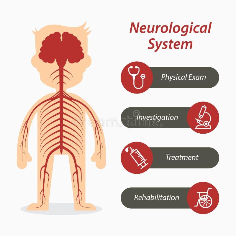 Système neurologique et ligne médicale icône illustration stock