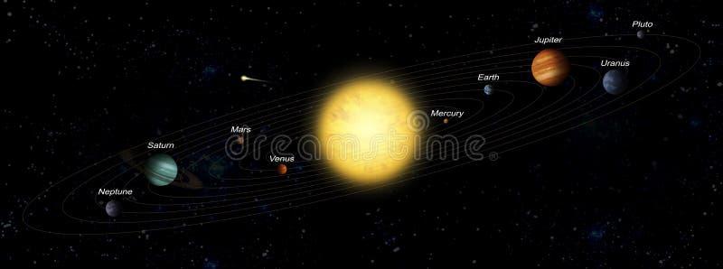 Système planétaire illustration stock