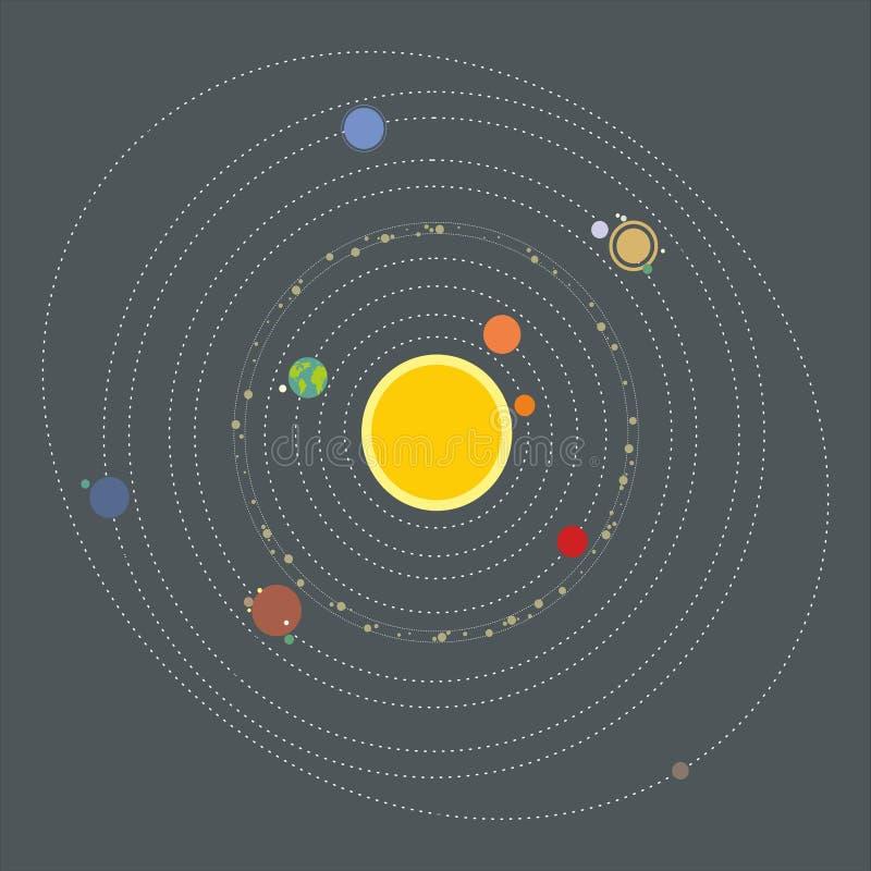 Système solaire, planètes, orbites le soleil photos libres de droits