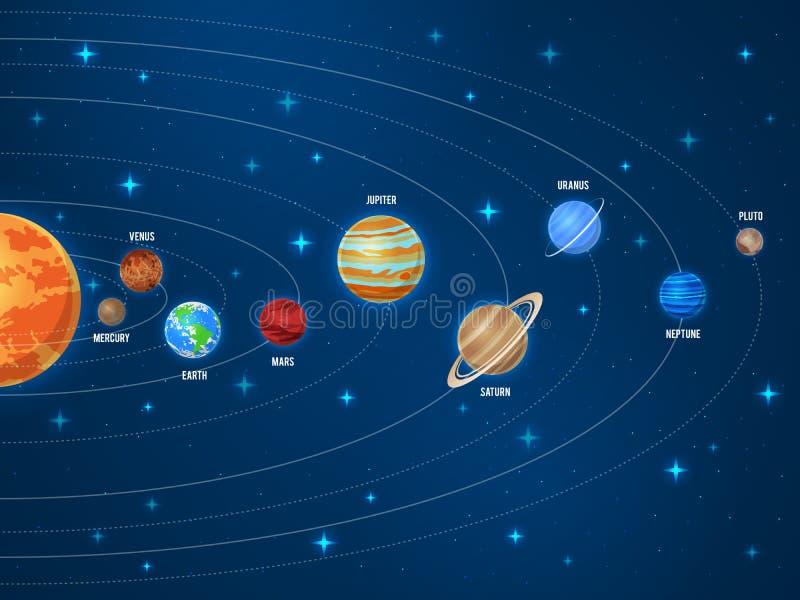 Syst?me solaire ?ducation solaire de vecteur d'orbite d'astronomie de mise sur orbite plan?taire d'univers de l'espace de plan?te illustration de vecteur