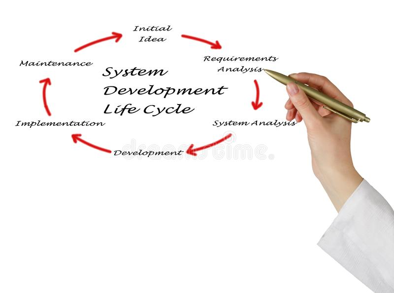 System development life cycle stock images