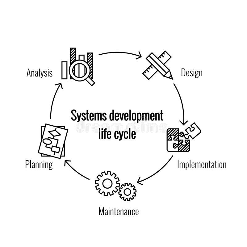 System Development Life Cycle stock illustration