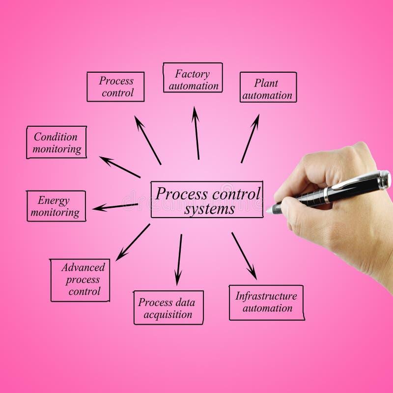 System för kontroll för process för beståndsdel för kvinnahandhandstil för bruk i tillverkning och affärsidé royaltyfri fotografi