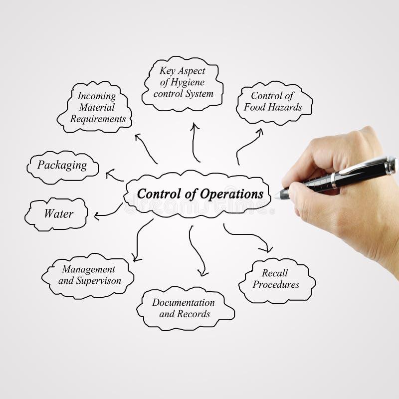 System för operatör för kontroll för kvinnahandhandstil för bruk i tillverkning och affärsidé royaltyfri fotografi