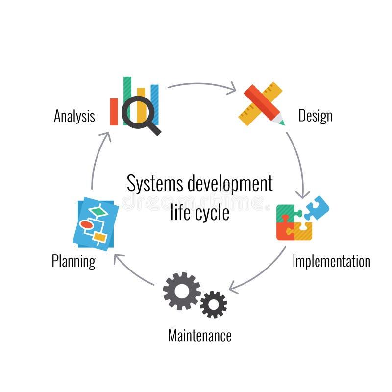 Systementwicklungs-Lebenszyklus lizenzfreie abbildung