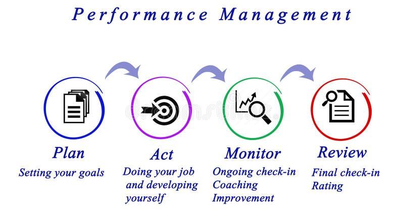 Systemy Zarządzania Wydajnością cykl ilustracja wektor