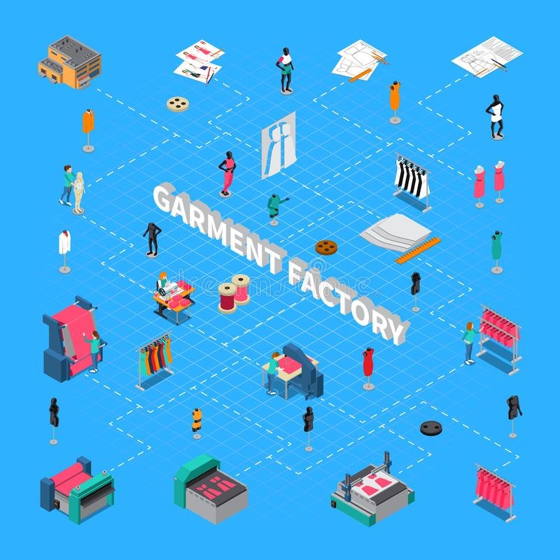 Szaty Fabryczny Isometric Flowchart royalty ilustracja