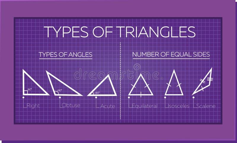Sztandarów typ trójboki ilustracja wektor