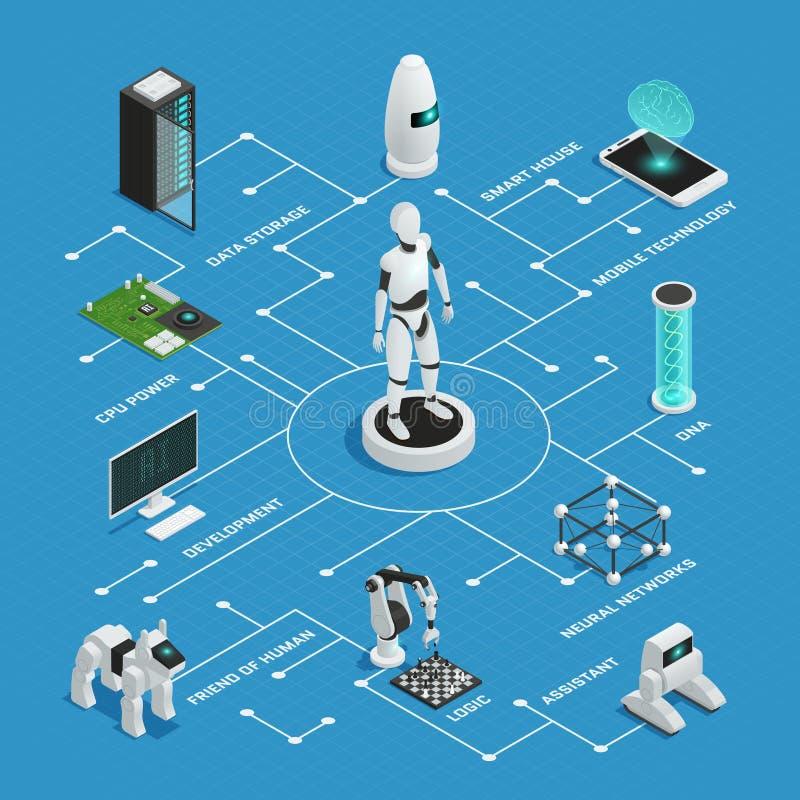 Sztucznej inteligenci Flowchart Isometric skład ilustracji