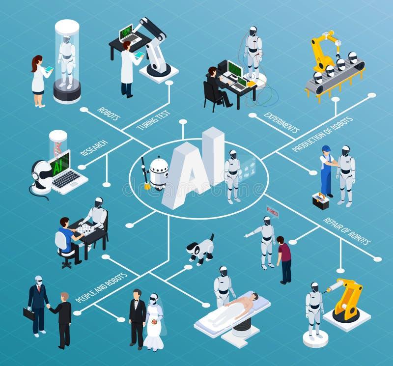 Sztucznej inteligenci Isometric Flowchart royalty ilustracja