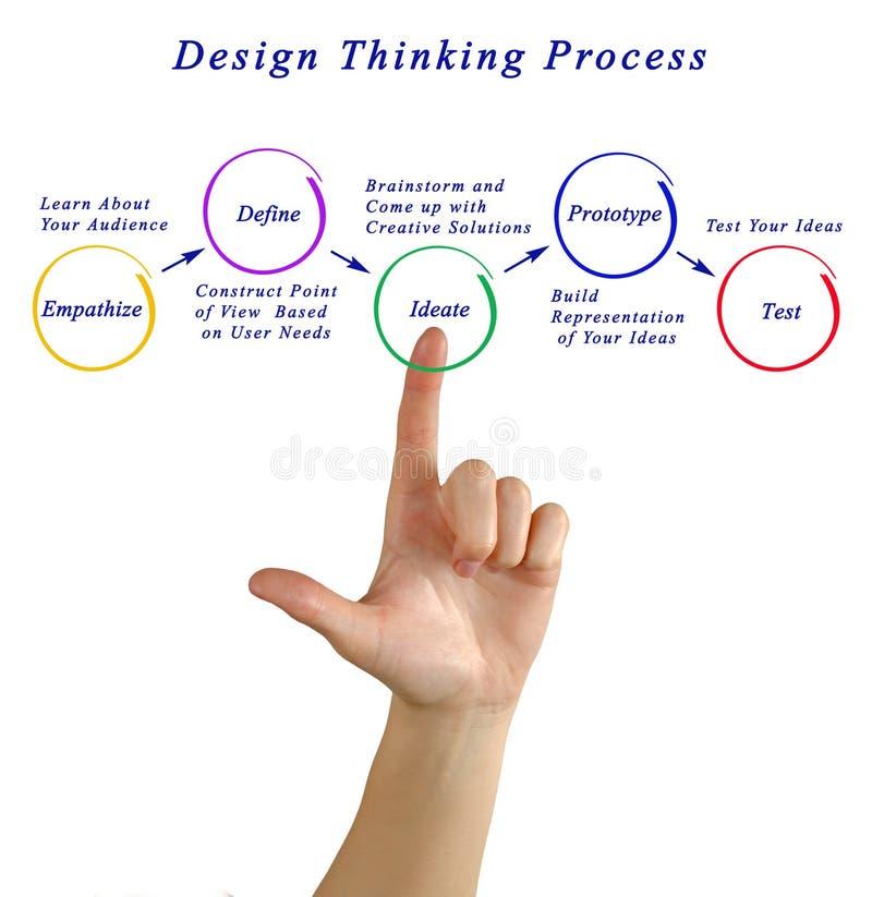 Tänkande process för design royaltyfri foto