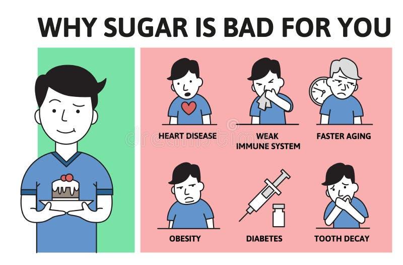 Tödlicher Sugar Addiction Warum Zucker schlechtes Informationsplakat mit Text und Zeichentrickfilm-Figur ist Flache Vektorillustr vektor abbildung