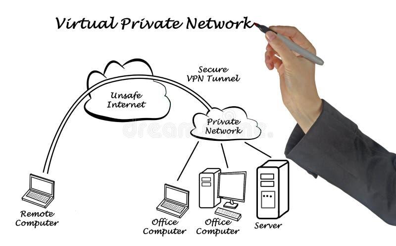 Túnel del VPN fotos de archivo libres de regalías