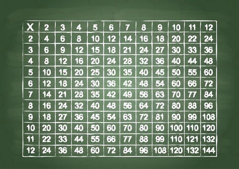 Tabela de multiplicação ilustração royalty free