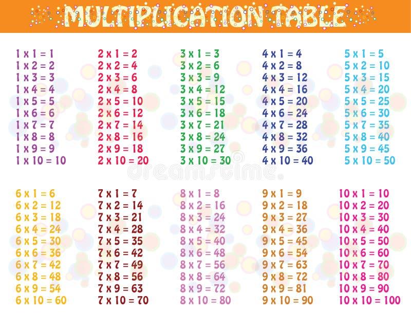 Tabela de multiplicação colorida ilustração royalty free
