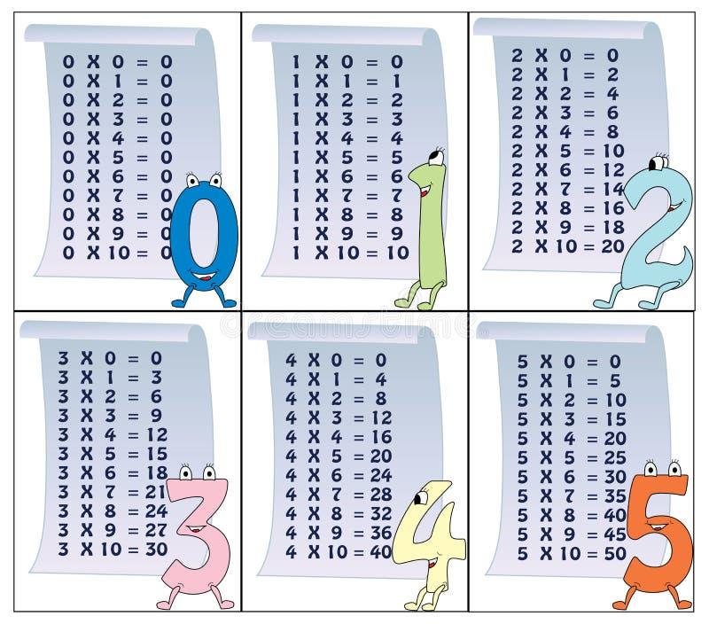 Tabela de multiplicação (parte 1) ilustração stock
