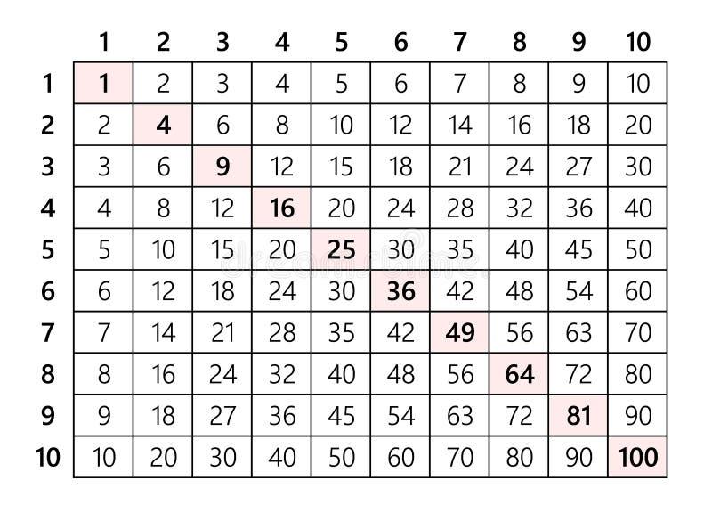 Tabela de multiplicação 10x10 ilustração do vetor