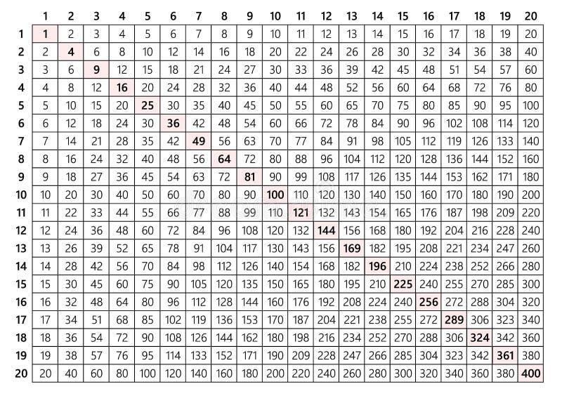 Tabela de multiplicação 20x20 ilustração do vetor