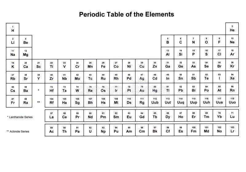tabela elementy okresowe royalty ilustracja