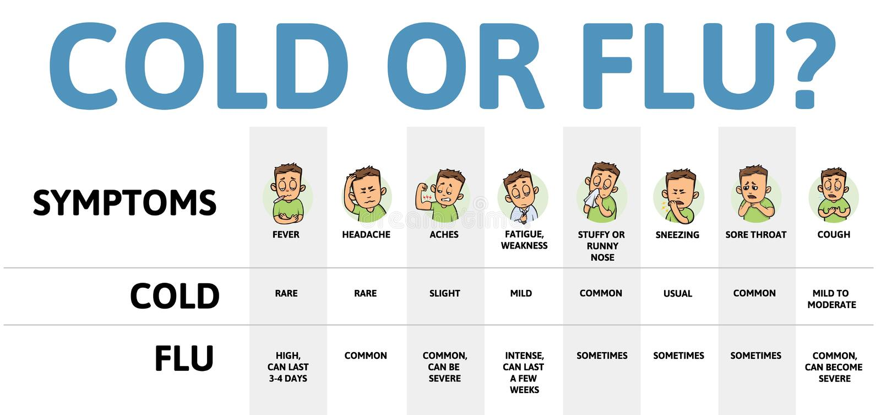Tabela fria e da gripe dos sintomas Cartaz de Infographic com texto e caráter Ilustração lisa colorida do vetor, horizontal ilustração do vetor