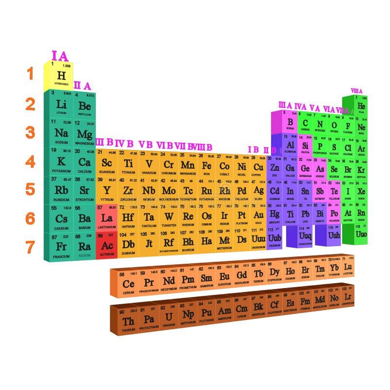 Tabela periódica ilustração do vetor