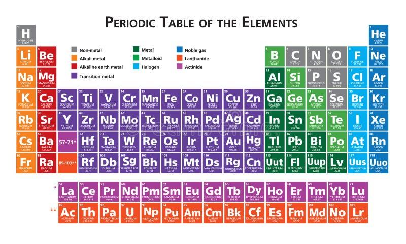 Tabela periódica da ilustração dos elementos ilustração stock