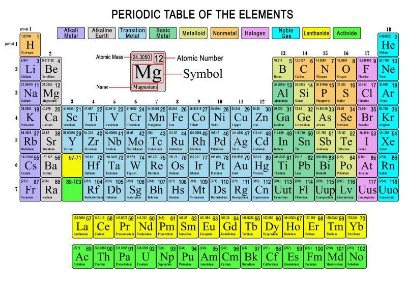 Tabela periódica dos elementos ilustração royalty free