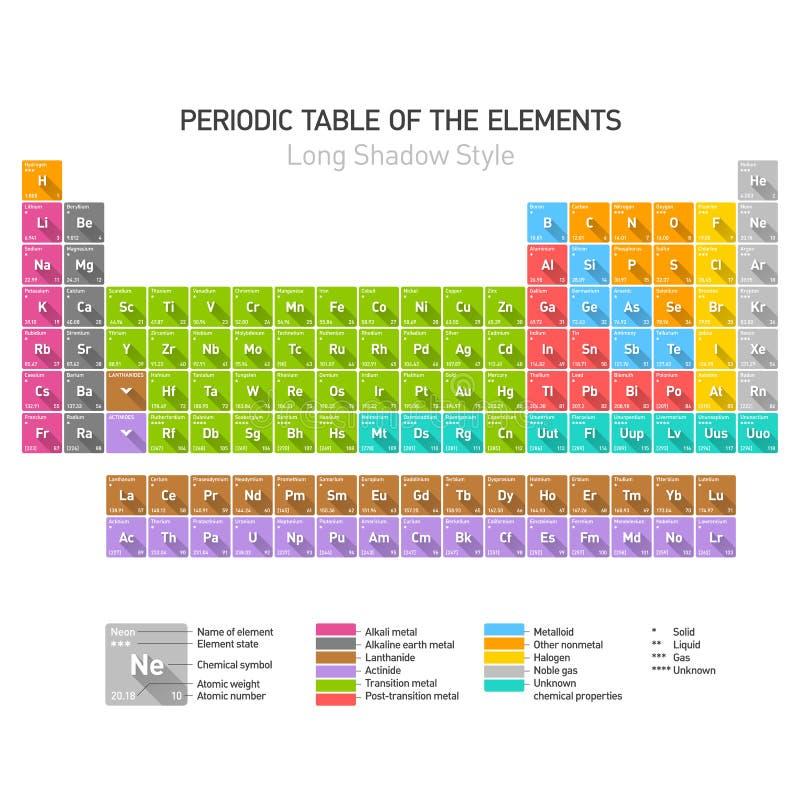 Tabela periódica dos elementos químicos ilustração do vetor