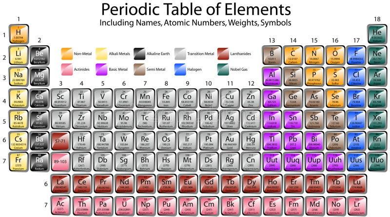 Tabella degli elementi periodica illustrazione di stock