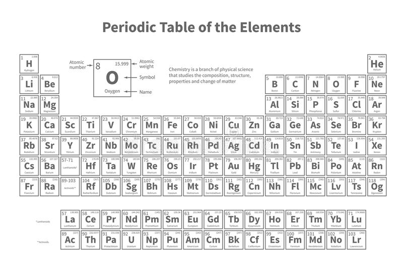 Tabella degli elementi periodica Modello di vettore per la lezione di chimica della scuola illustrazione di stock