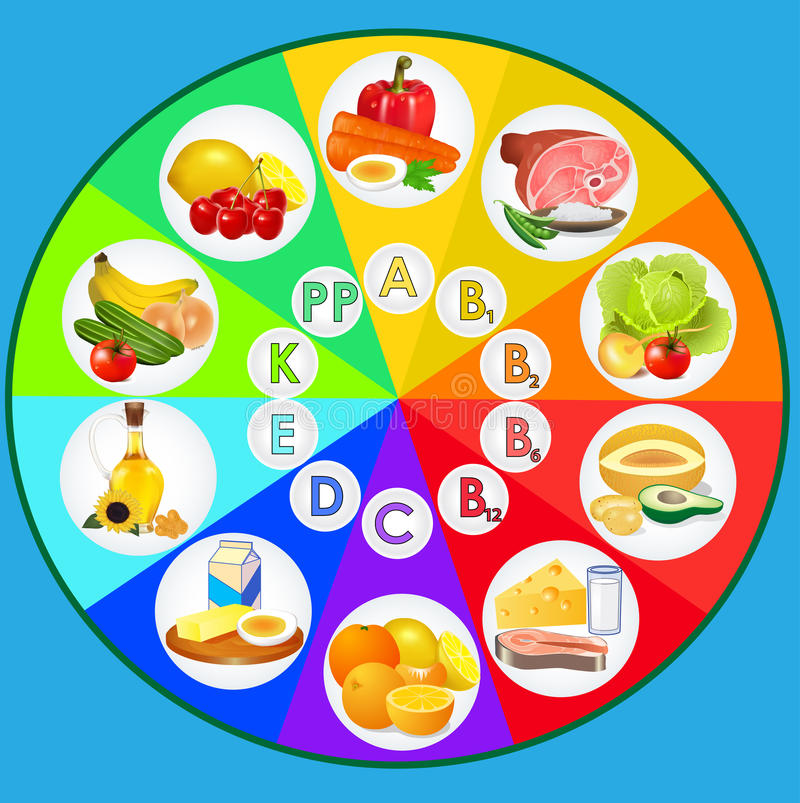 Tabella delle vitamine illustrazione vettoriale
