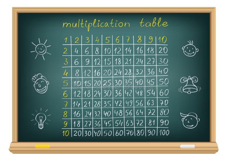 Tabella di moltiplicazione della scheda illustrazione vettoriale