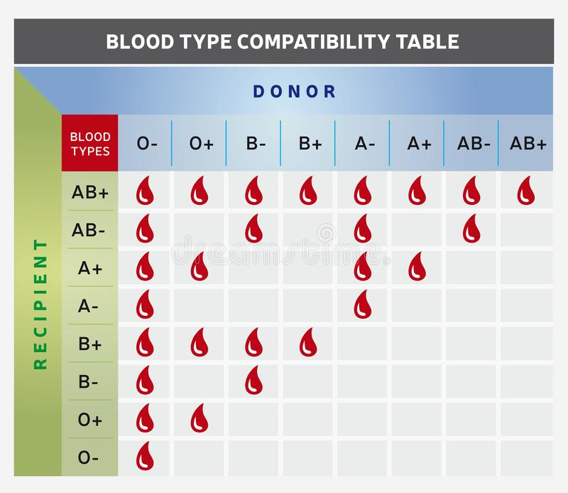 Tabella/grafico di compatibilità del gruppo sanguigno con il donatore ed i gruppi riceventi illustrazione di stock