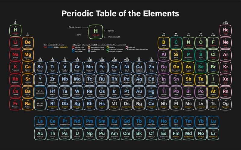 Tabella periodica degli elementi illustrazione di stock