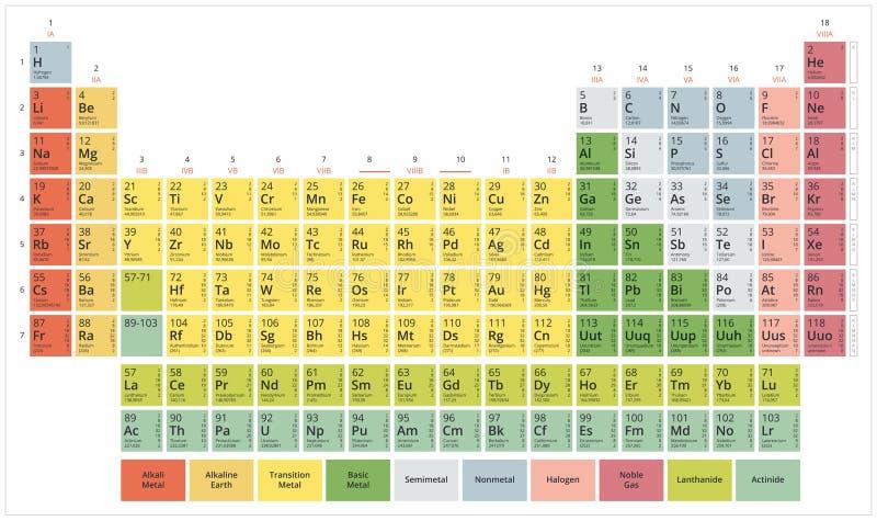 Tabella periodica degli elementi chimici royalty illustrazione gratis