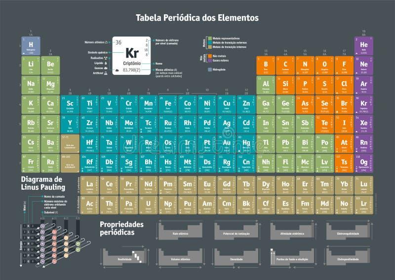 Tabella periodica degli elementi chimici - versione portoghese royalty illustrazione gratis