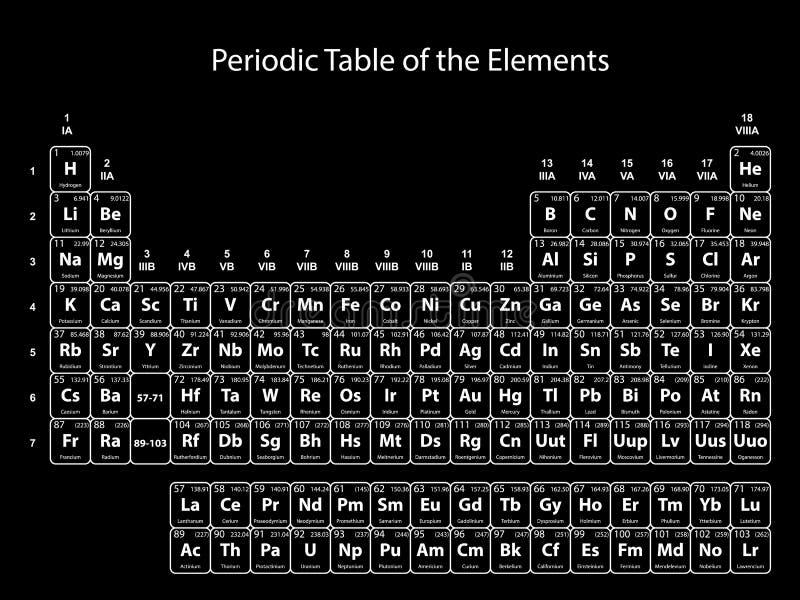 Tabella periodica degli elementi con il numero atomico, il simbolo ed il peso su fondo nero royalty illustrazione gratis