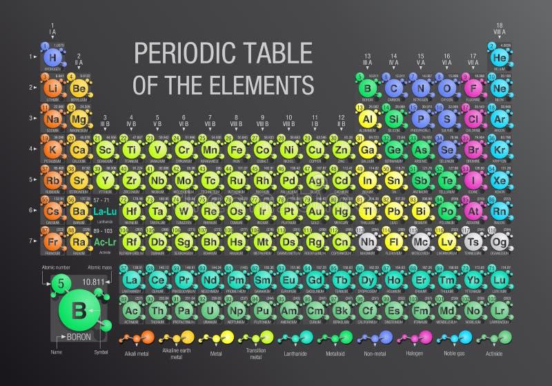 Tabella periodica degli elementi costituiti dalle molecole nel fondo grigio con i 4 nuovi elementi inclusi il 28 novembre 2016 da royalty illustrazione gratis