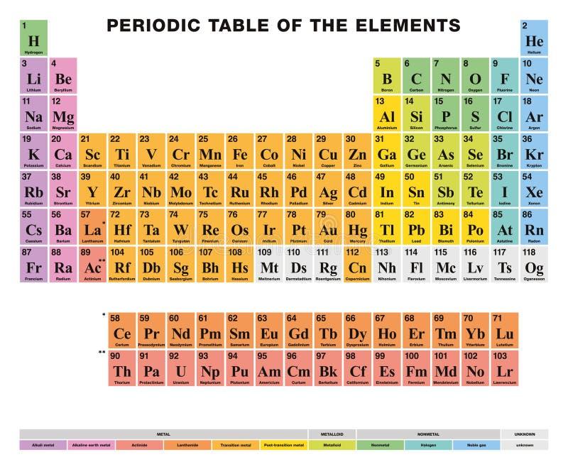 Tabella periodica degli elementi etichettatura INGLESE, cellule colorate royalty illustrazione gratis