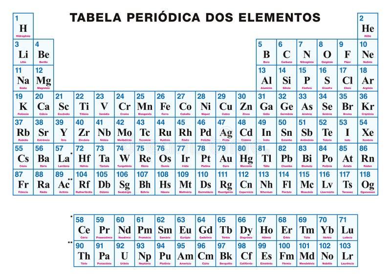 Tabella periodica degli elementi PORTOGHESI illustrazione vettoriale