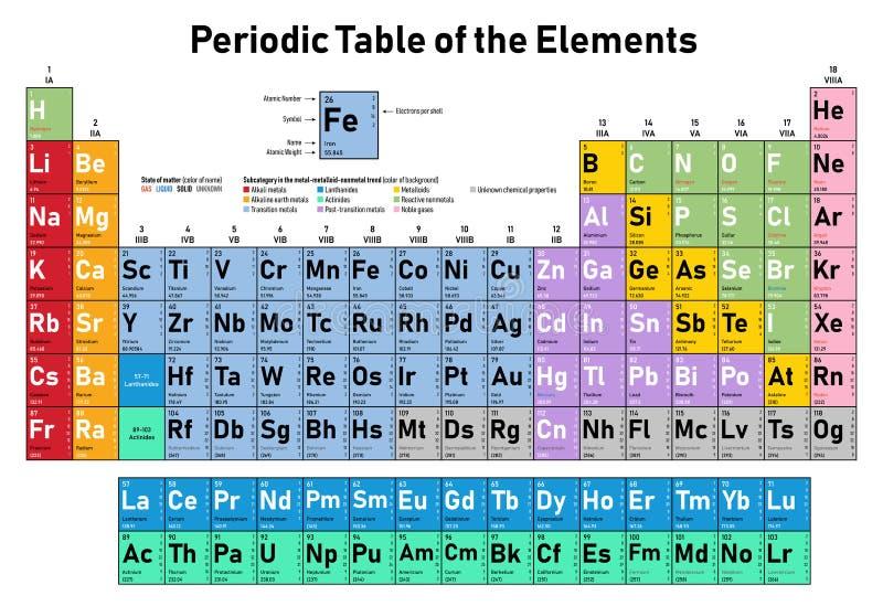 Tabella periodica degli elementi illustrazione vettoriale