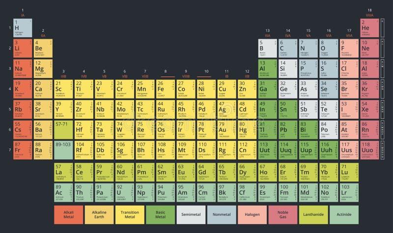 Tabella periodica dei colori pastelli piani moderni della tavola del ` s di Mendeleev degli elementi chimici royalty illustrazione gratis