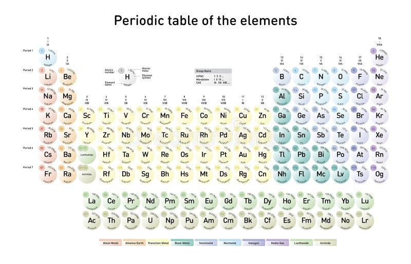 Tabella periodica semplice degli elementi illustrazione di stock