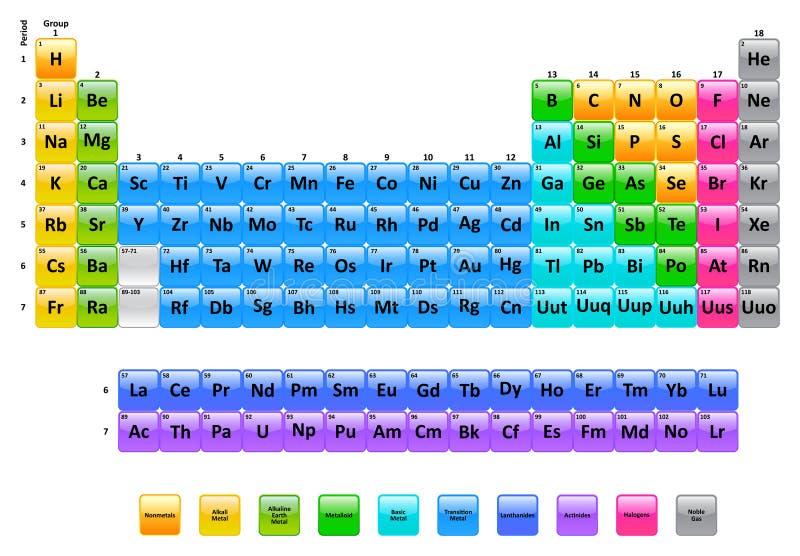 Tabla de elementos periódica stock de ilustración