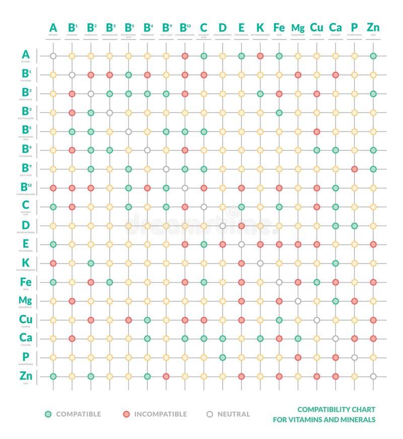 Tabla de la compatibilidad de vitaminas y de minerales Carta de la interacción Forma de vida y dieta sanas Cartel de Infographic  ilustración del vector