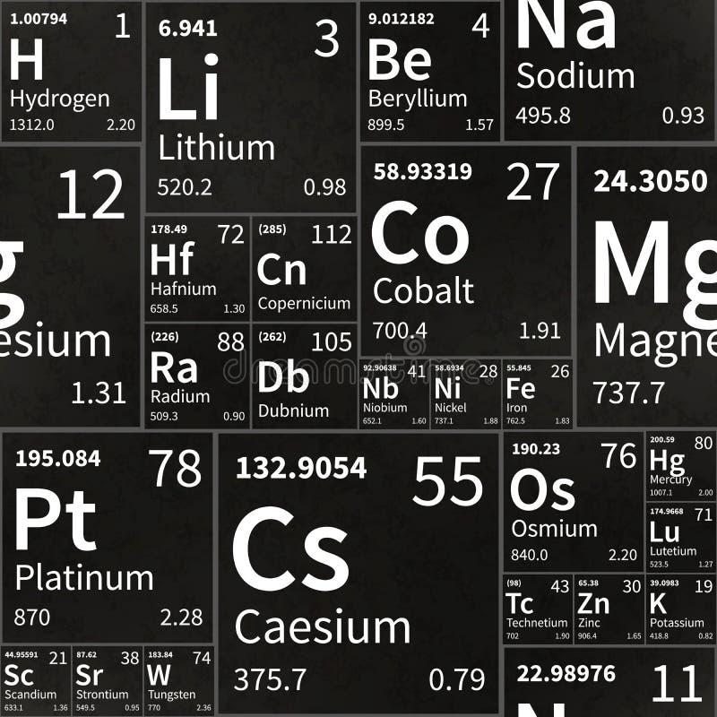 Tabla de los elementos químicos en la pizarra de la escuela con la textura, modelo inconsútil ilustración del vector